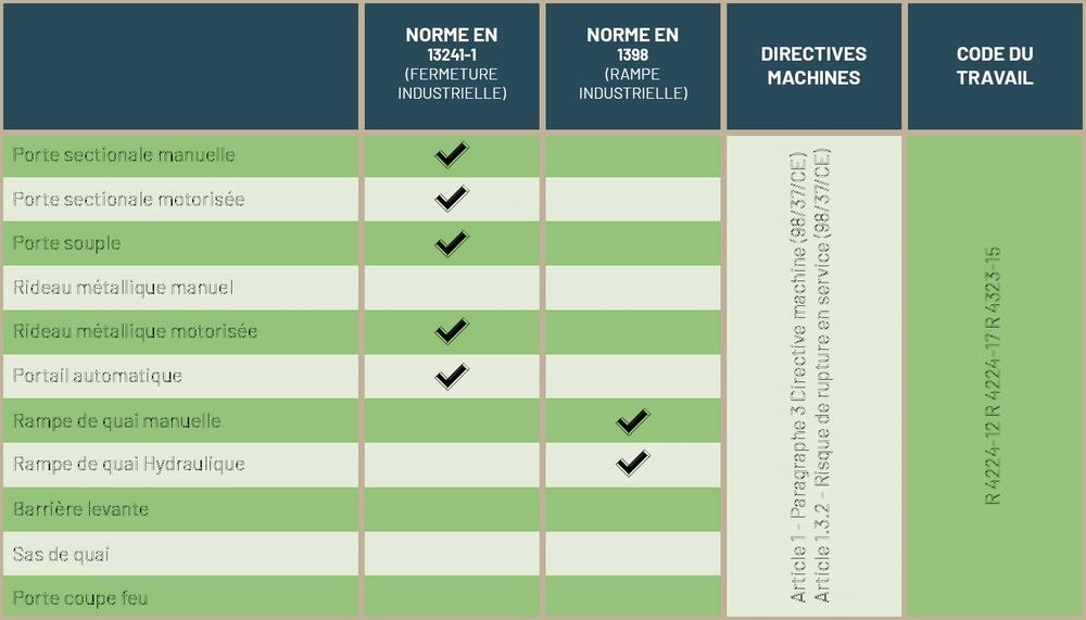 Réglementation de la maintenance de porte et fermeture industrielles